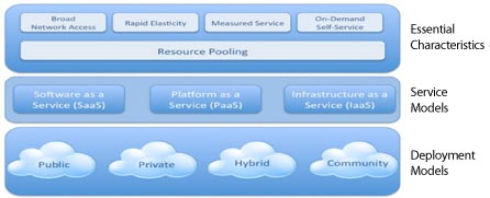 Visual Model of NIST Working Definition of Cloud Computing